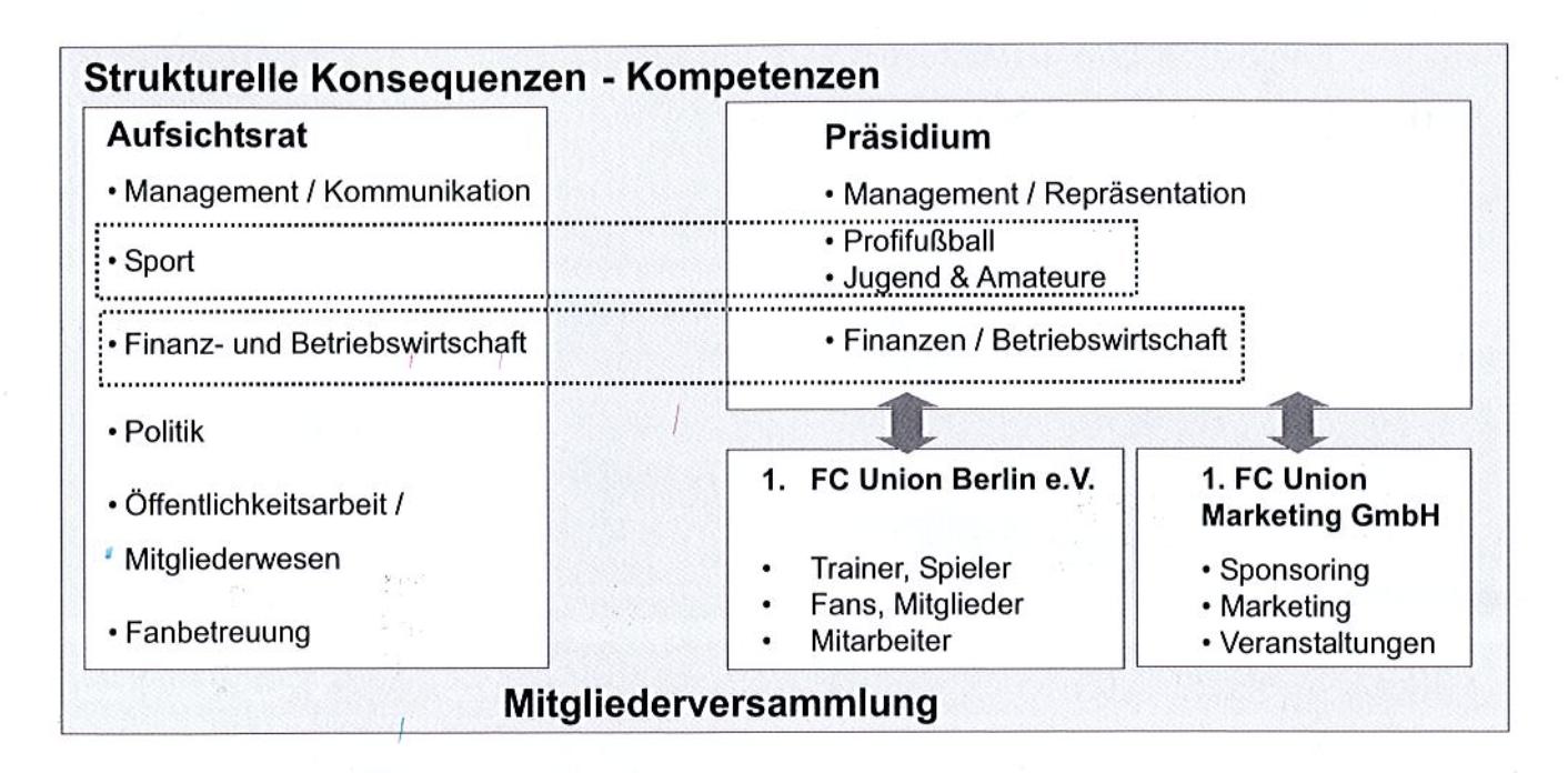 Strukturelle Konsequenzen wie sie das Hurtado-Konzept vorsah, Screenshot: Programmheft 1. FC Union Berlin